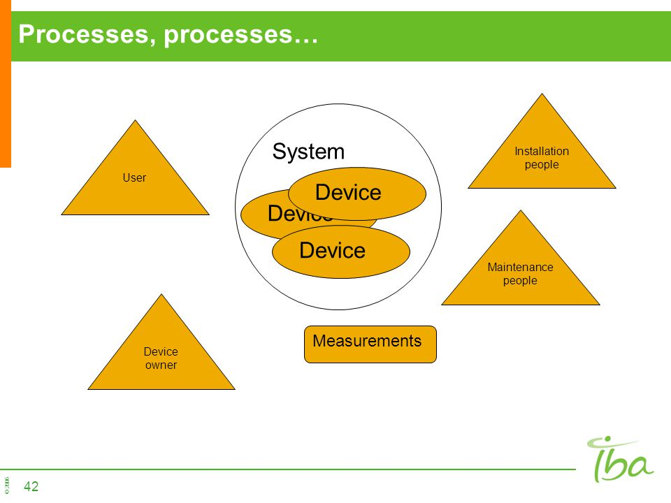 Processes, processes… System Device Device Device Measurements