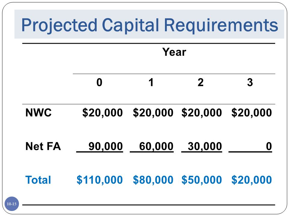 Projected Capital Requirements