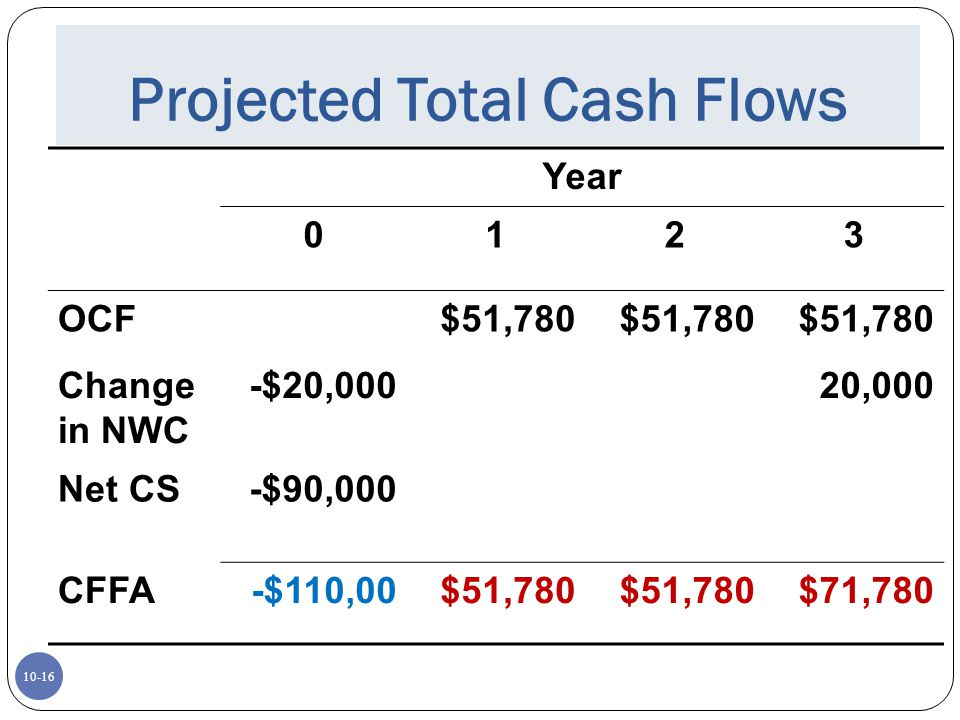 Projected Total Cash Flows