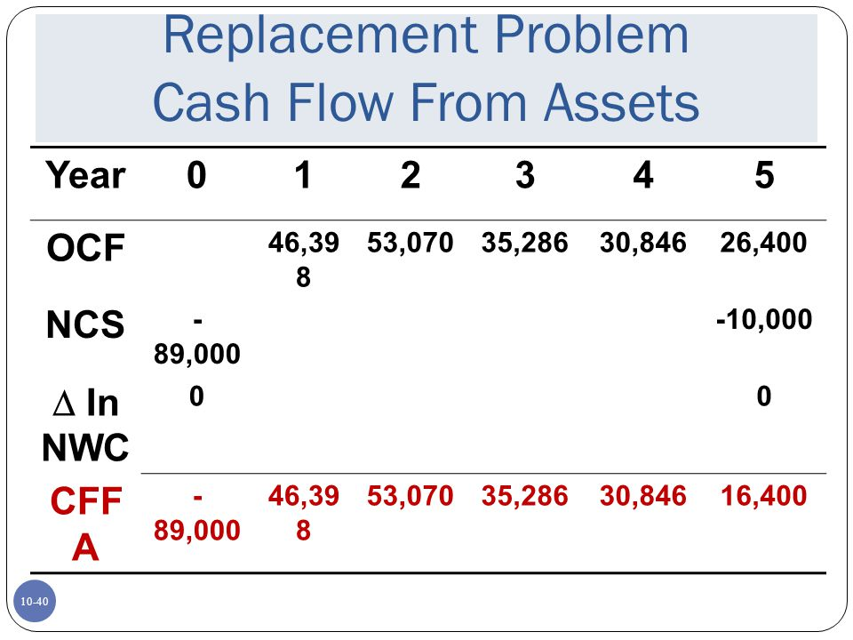 Replacement Problem Cash Flow From Assets