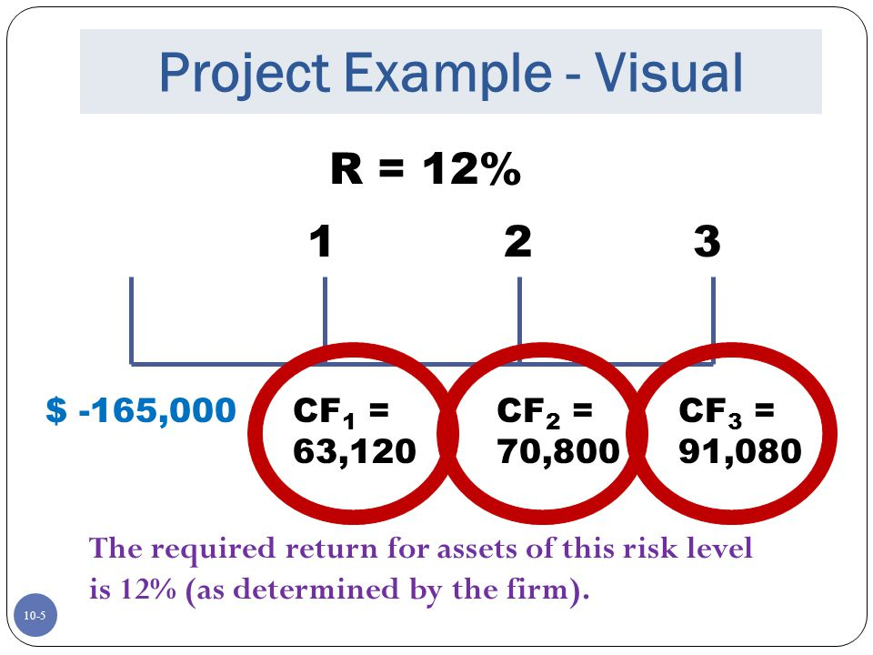 Project Example - Visual