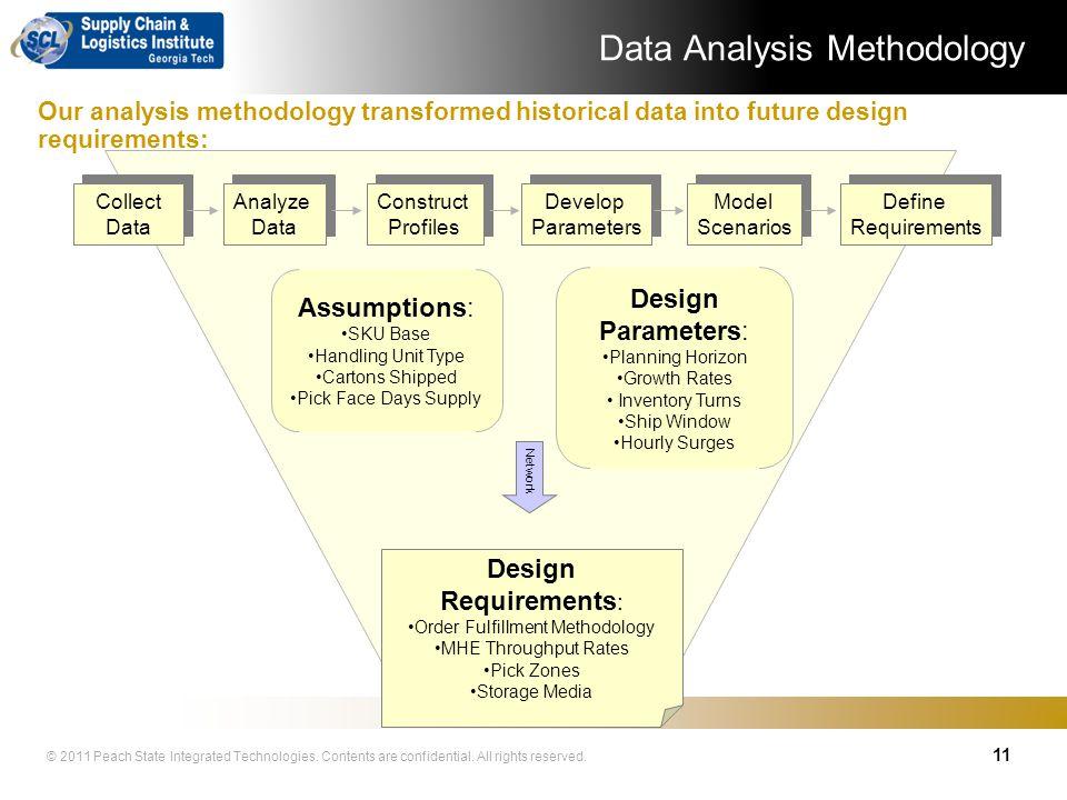 Data Analysis Methodology