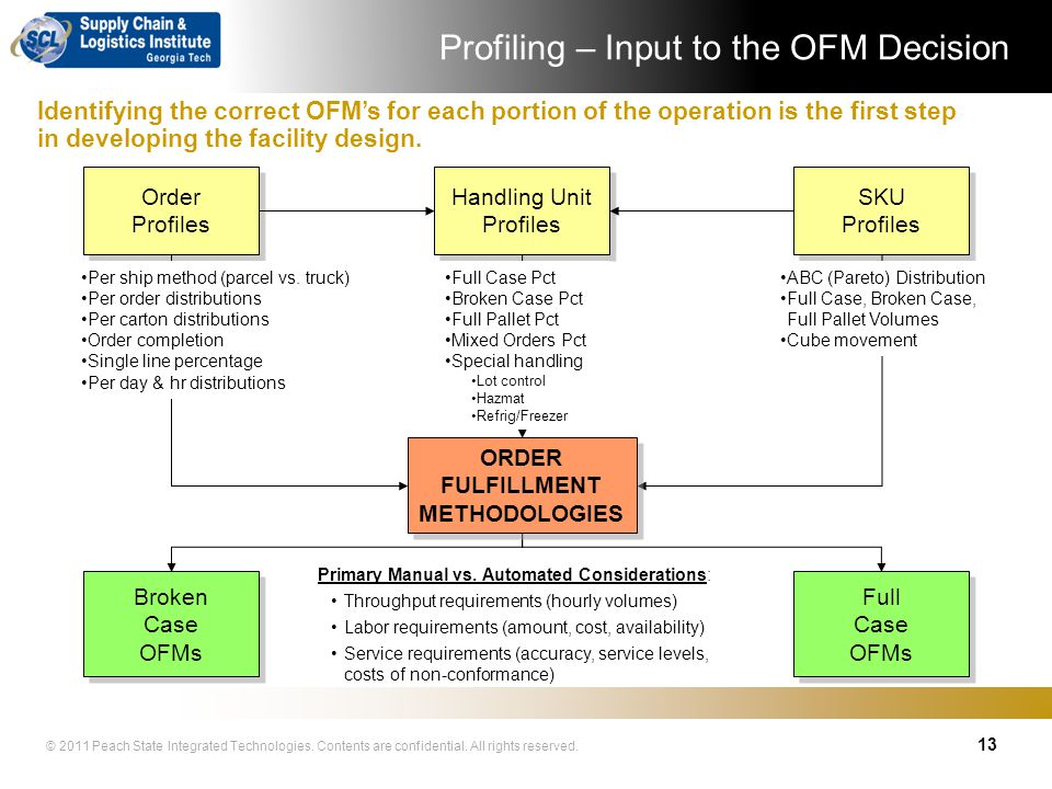 Profiling – Input to the OFM Decision