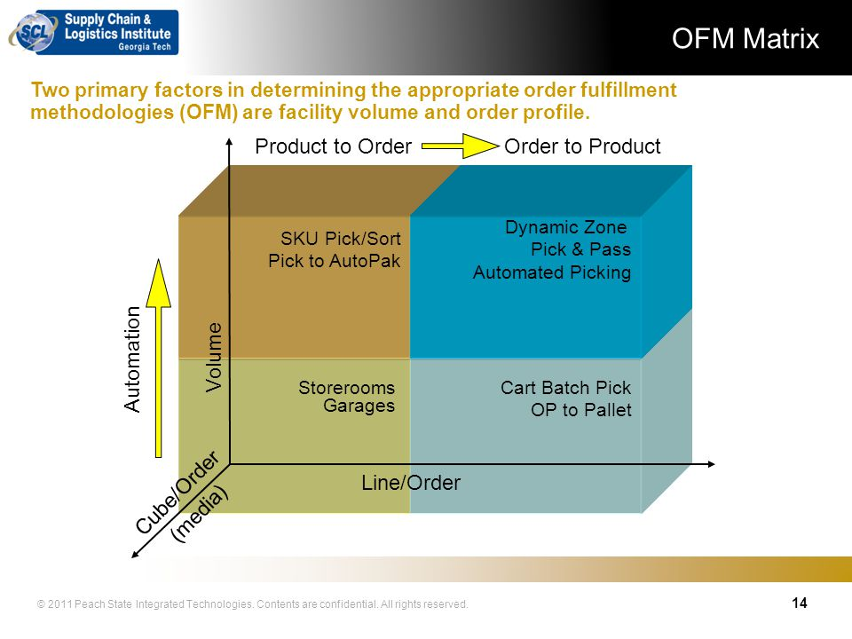 OFM Matrix Product to Order Order to Product Automation Volume