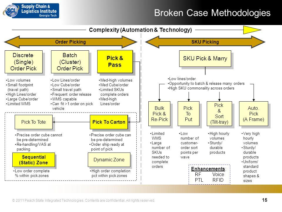 Broken Case Methodologies