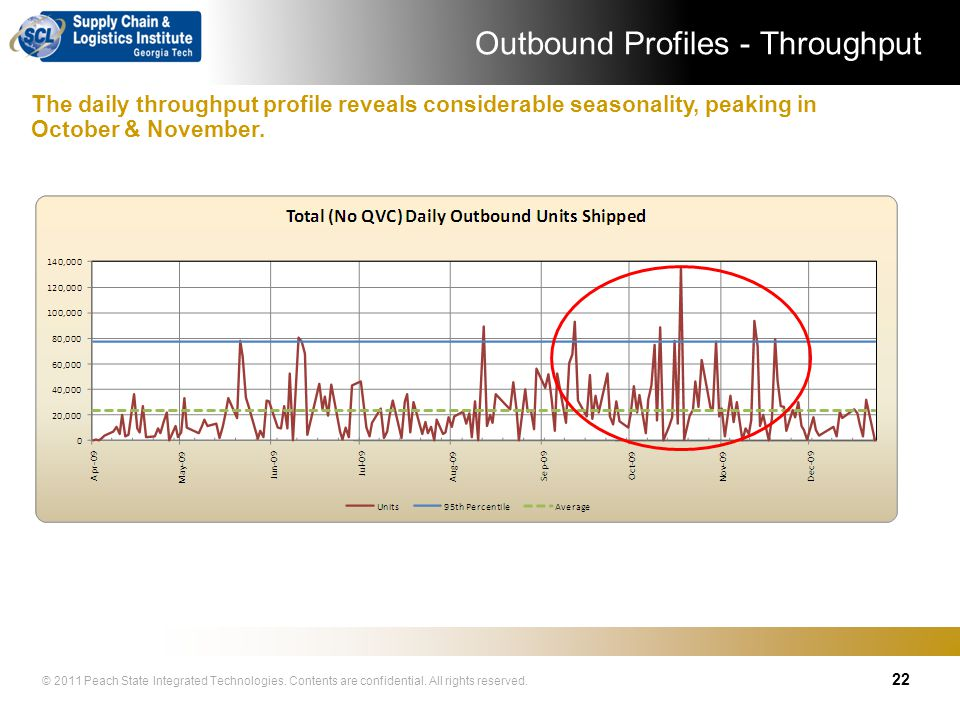 Outbound Profiles - Throughput