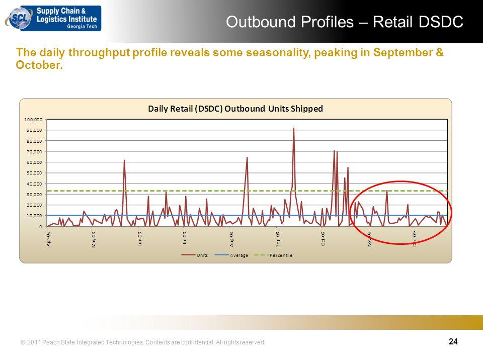 Outbound Profiles – Retail DSDC