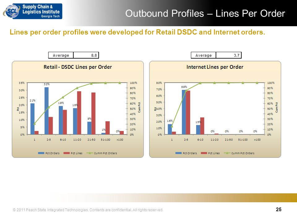 Outbound Profiles – Lines Per Order