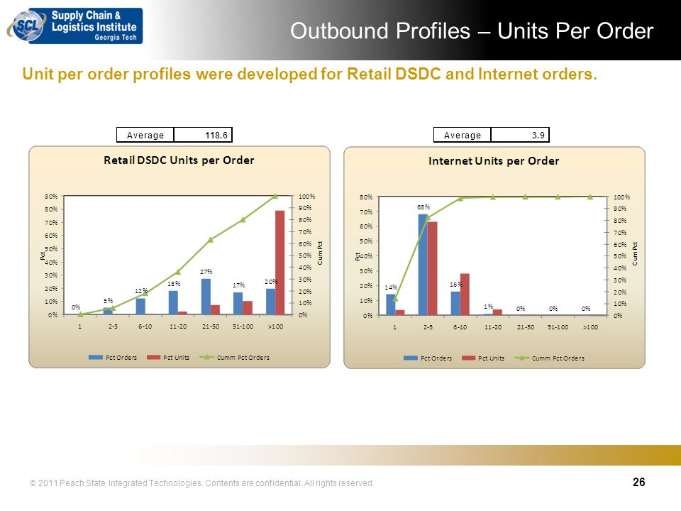 Outbound Profiles – Units Per Order