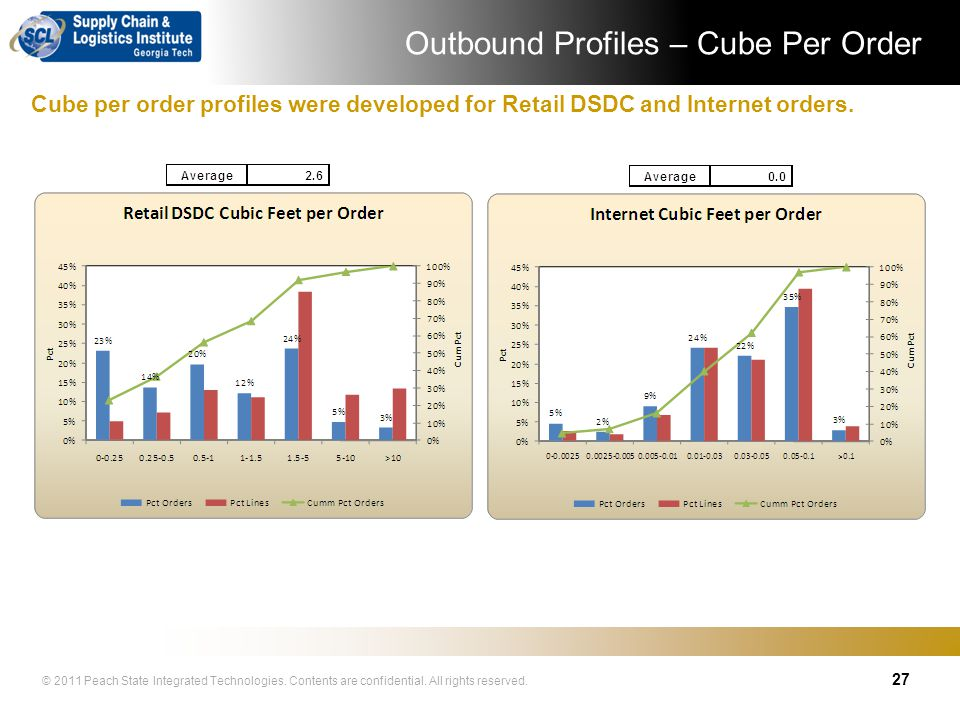 Outbound Profiles – Cube Per Order