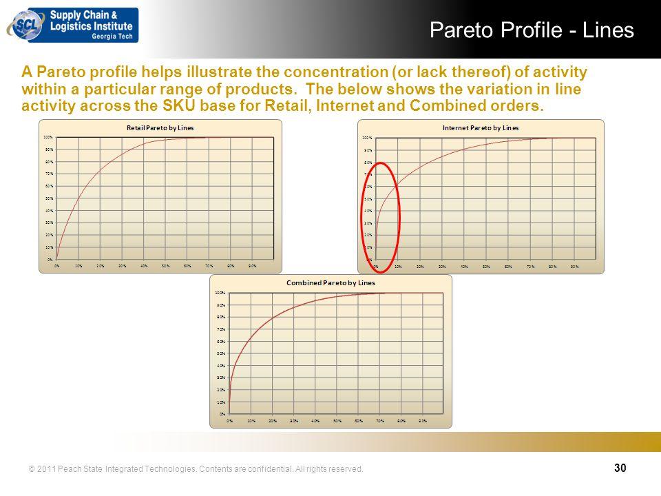 Pareto Profile - Lines