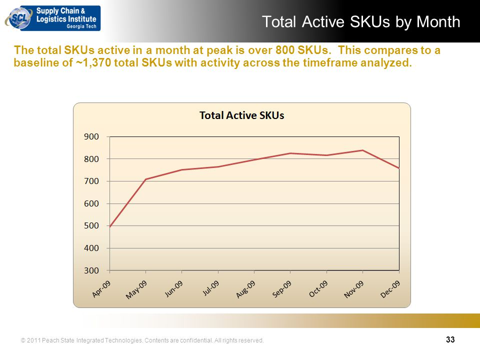 Total Active SKUs by Month