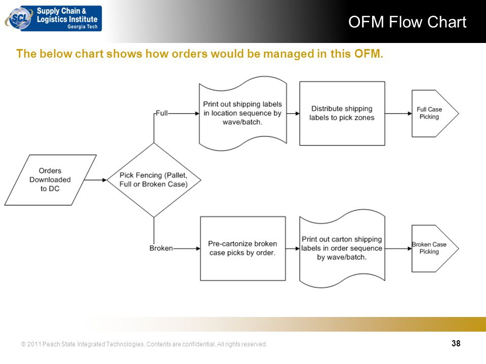 OFM Flow Chart The below chart shows how orders would be managed in this OFM.
