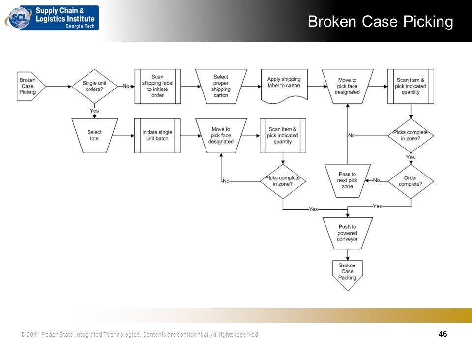 Broken Case Picking 46