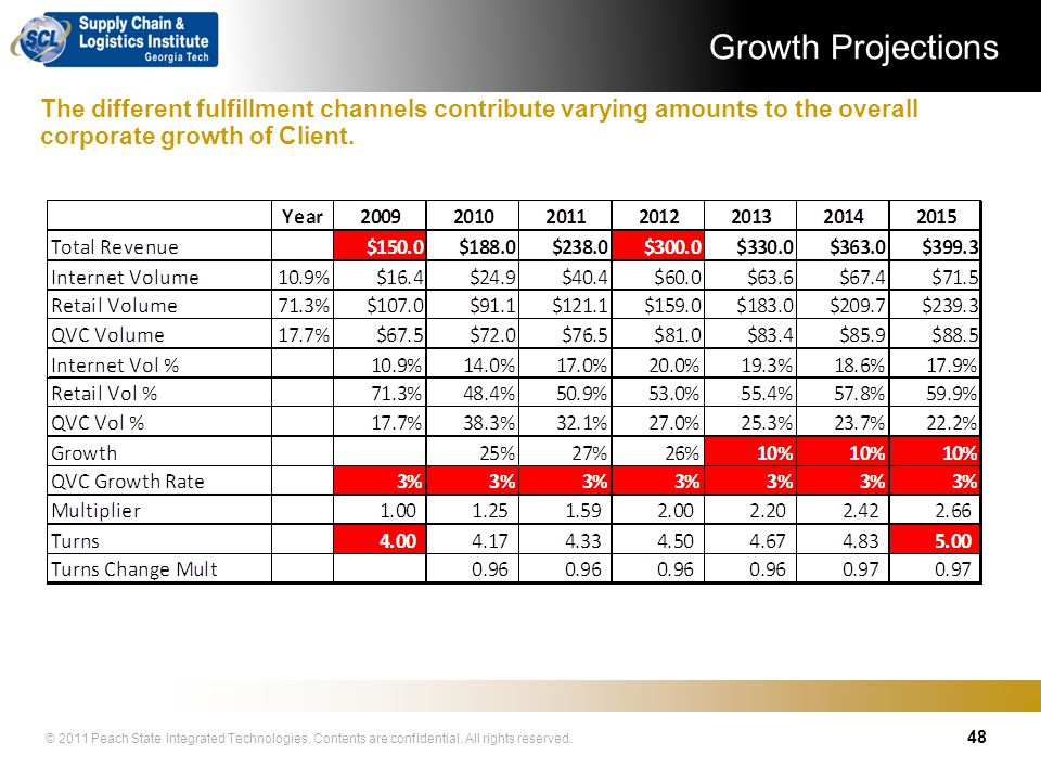 Growth Projections The different fulfillment channels contribute varying amounts to the overall corporate growth of Client.