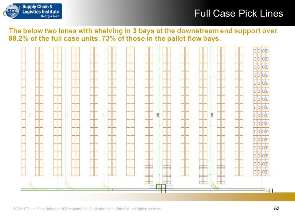 Full Case Pick Lines