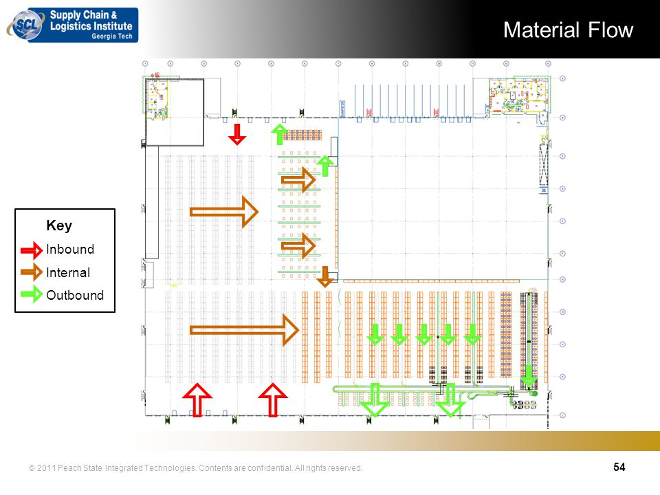 Material Flow Key Inbound Internal Outbound 54