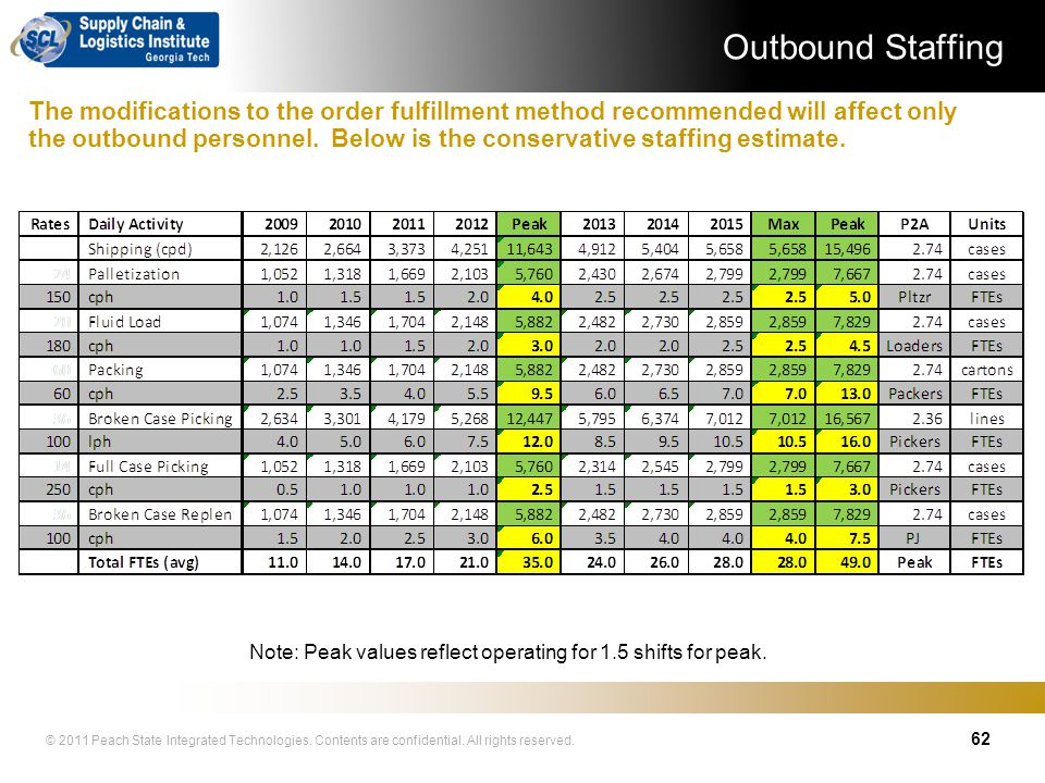 Note: Peak values reflect operating for 1.5 shifts for peak.