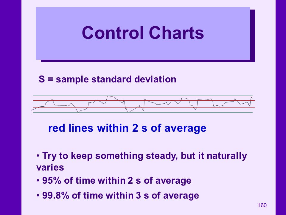 Control Charts red lines within 2 s of average