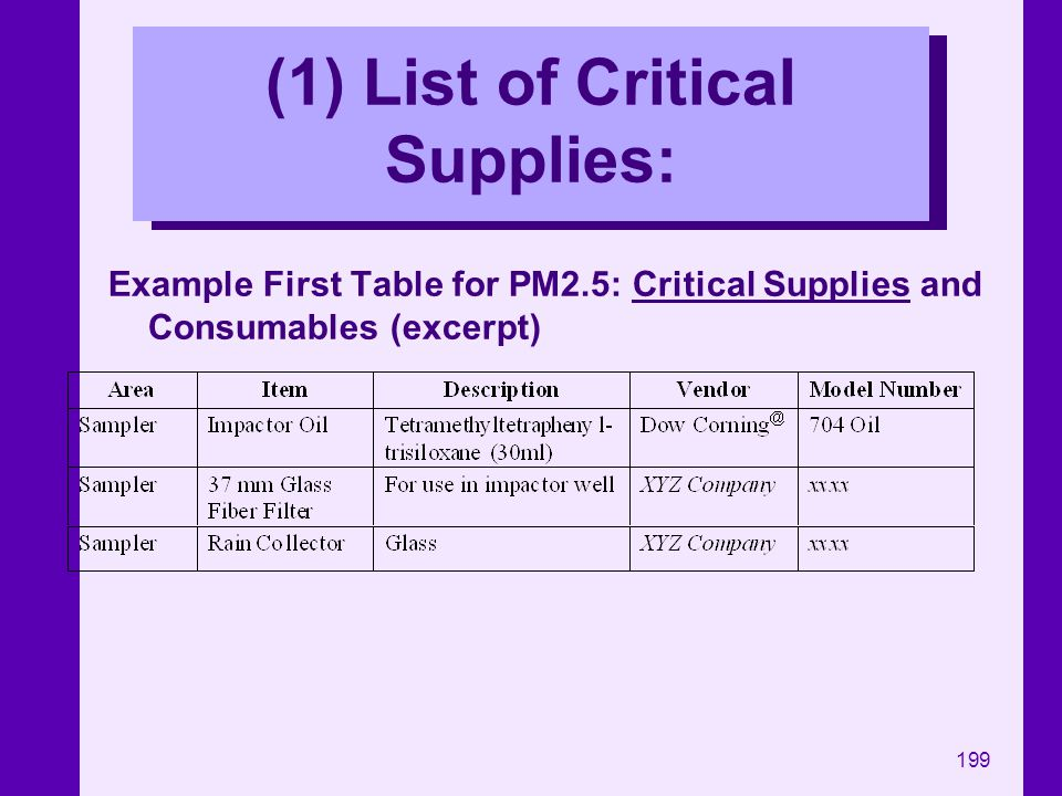 (1) List of Critical Supplies: