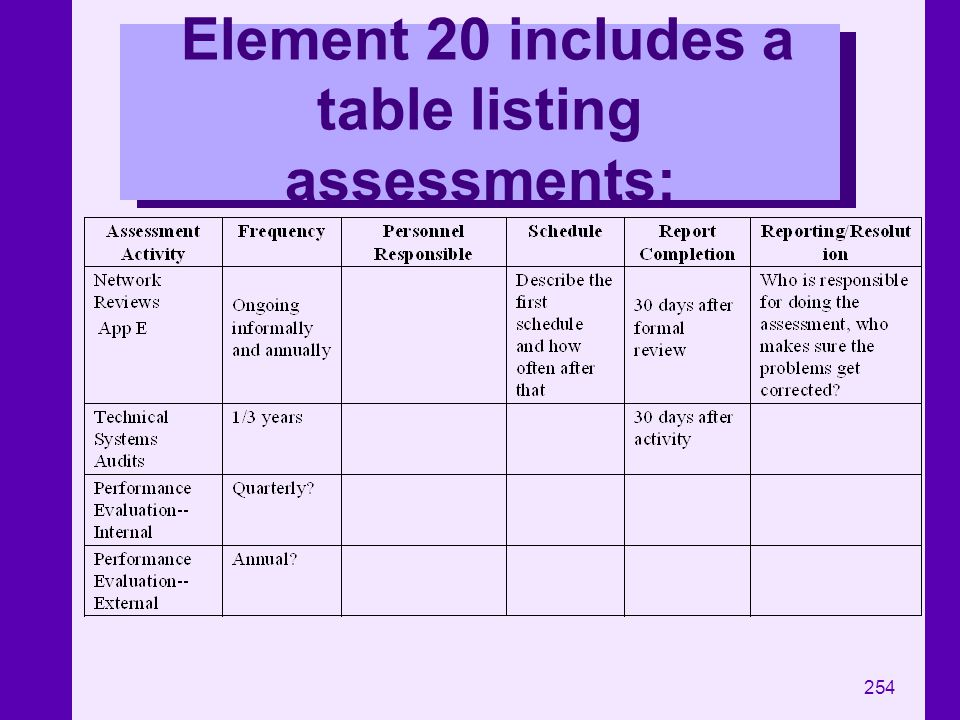 Element 20 includes a table listing assessments: