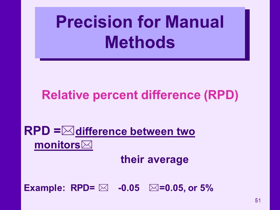 Precision for Manual Methods