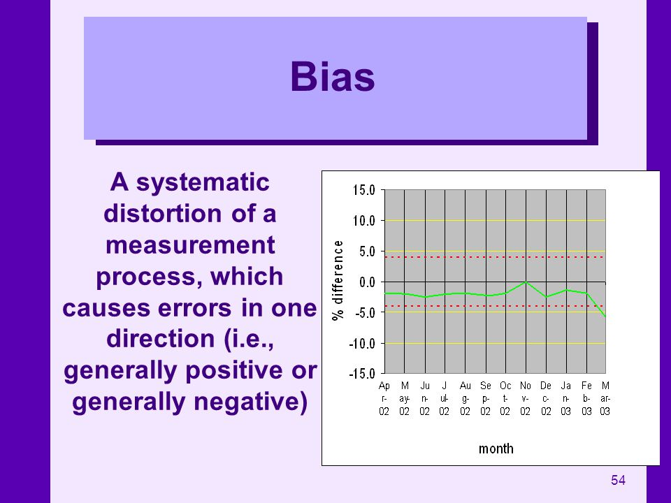 Bias A systematic distortion of a measurement process, which causes errors in one direction (i.e., generally positive or generally negative)