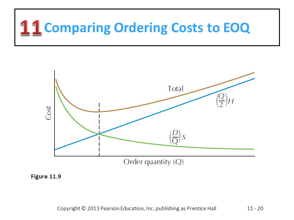 Comparing Ordering Costs to EOQ