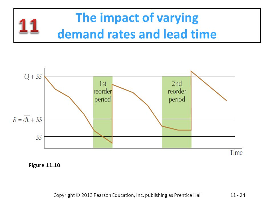 The impact of varying demand rates and lead time