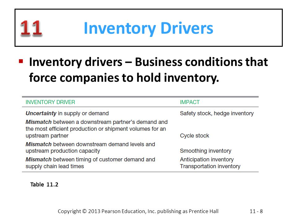 Inventory Drivers Inventory drivers – Business conditions that force companies to hold inventory.