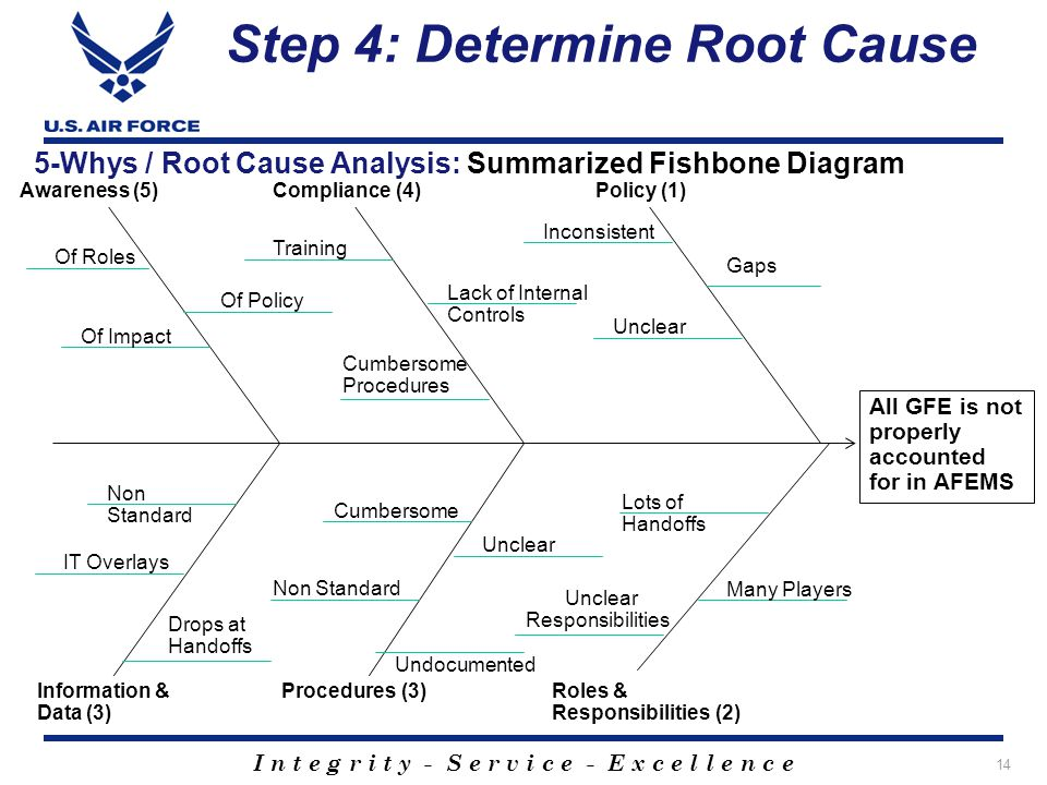 Step 4: Determine Root Cause