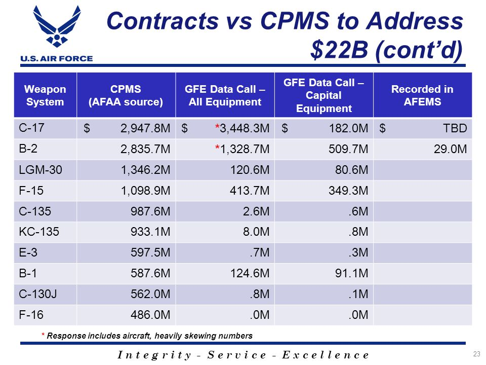 Contracts vs CPMS to Address $22B (cont'd)