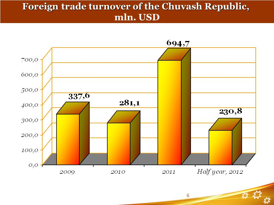 Foreign trade turnover of the Chuvash Republic,