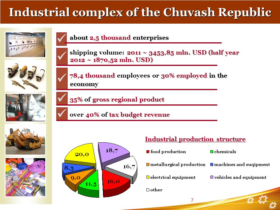 Industrial complex of the Chuvash Republic