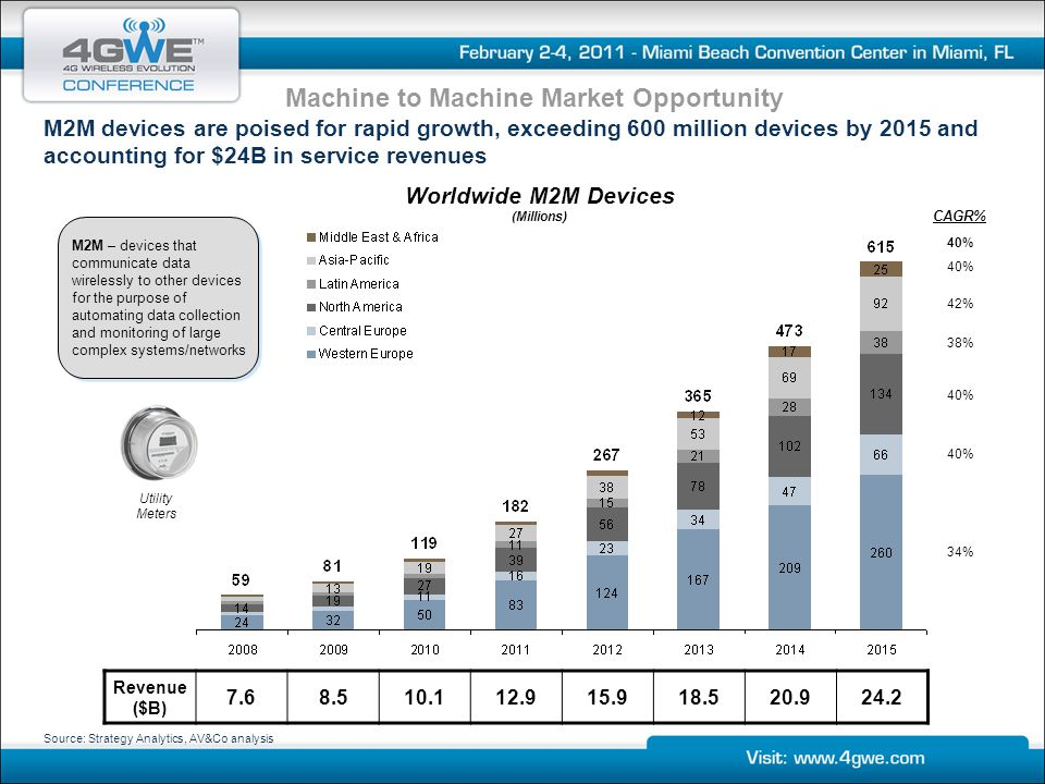 Machine to Machine Market Opportunity Worldwide M2M Devices (Millions)