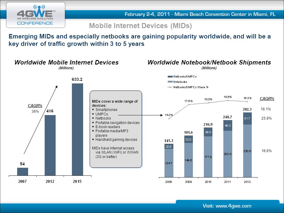 Mobile Internet Devices (MIDs)