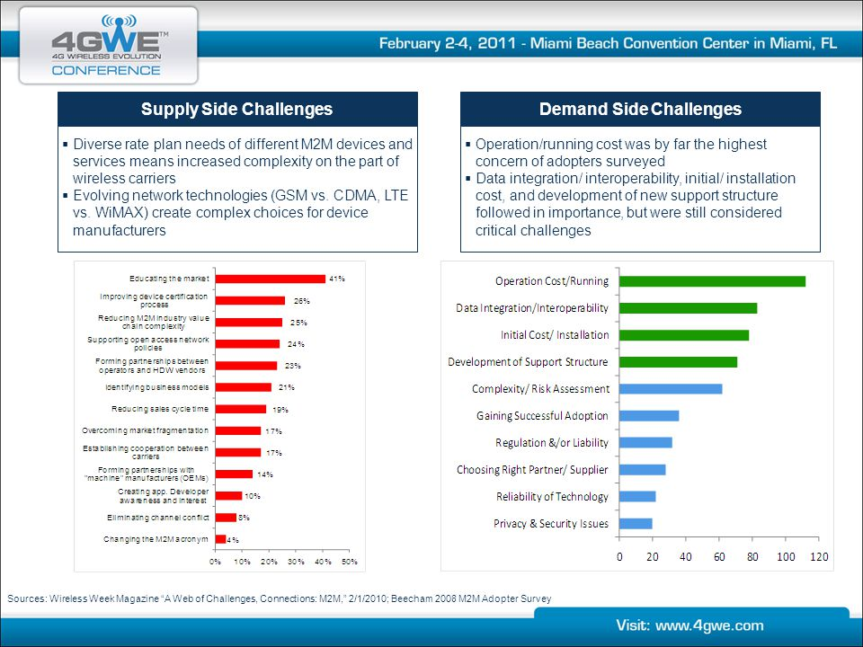 Supply Side Challenges Demand Side Challenges