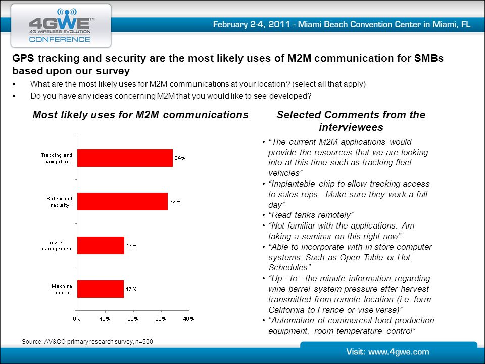 Most likely uses for M2M communications