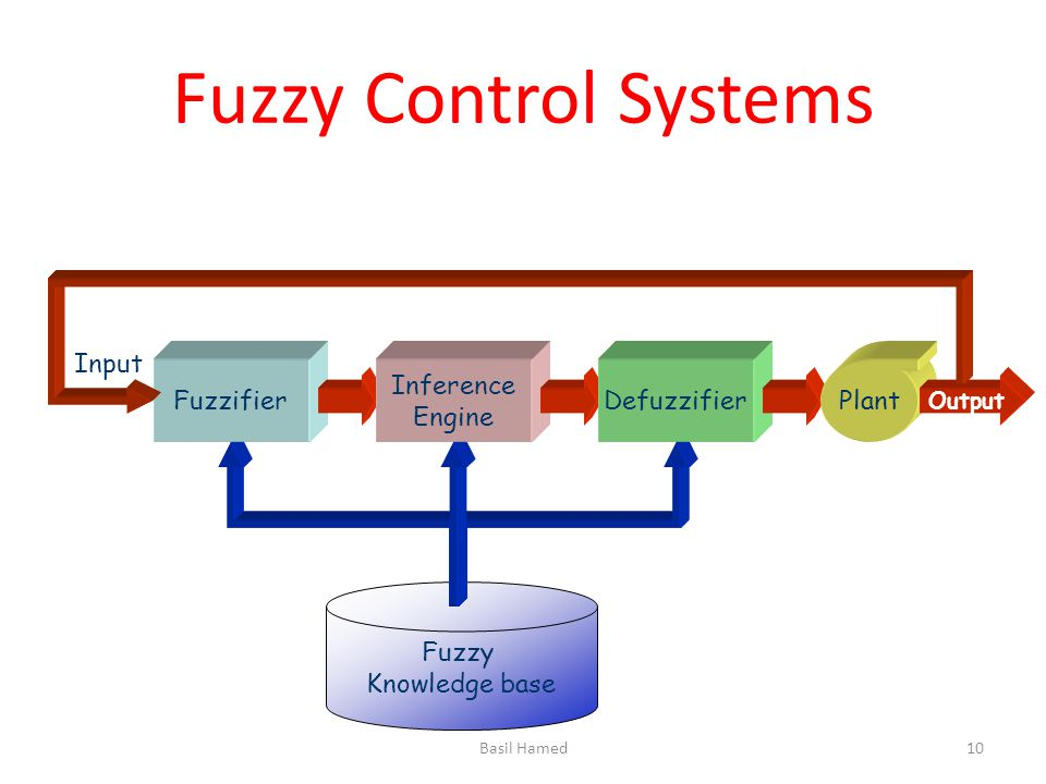 Fuzzy Control Systems Input Fuzzifier Inference Engine Defuzzifier