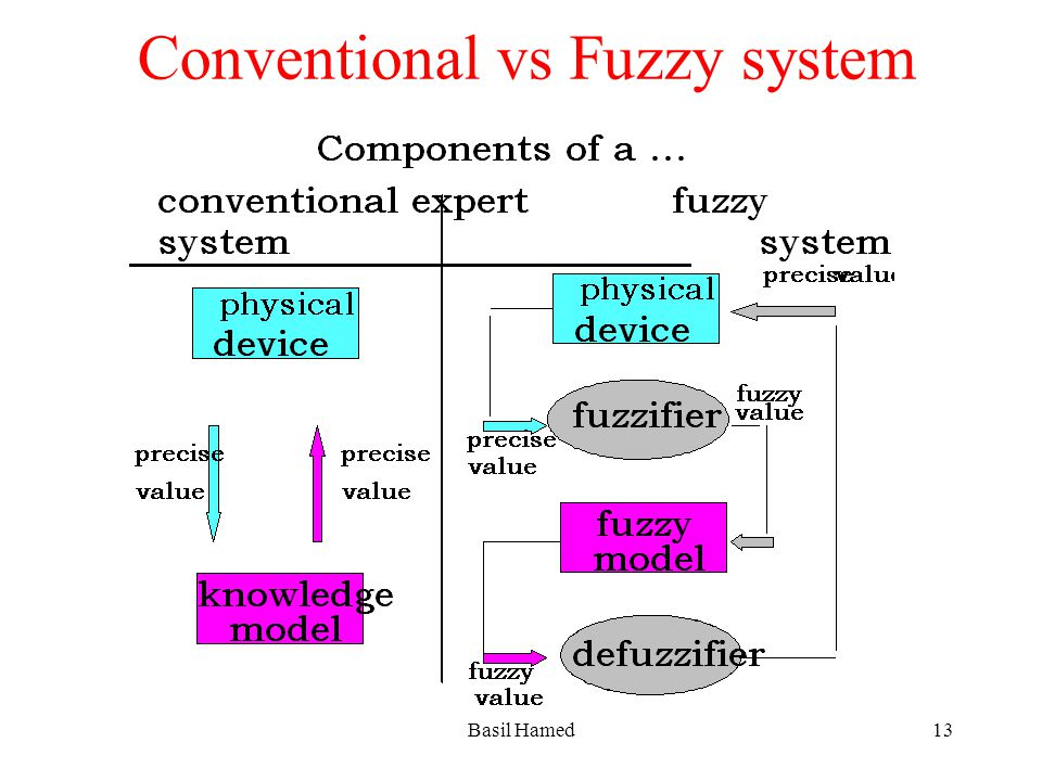 Conventional vs Fuzzy system