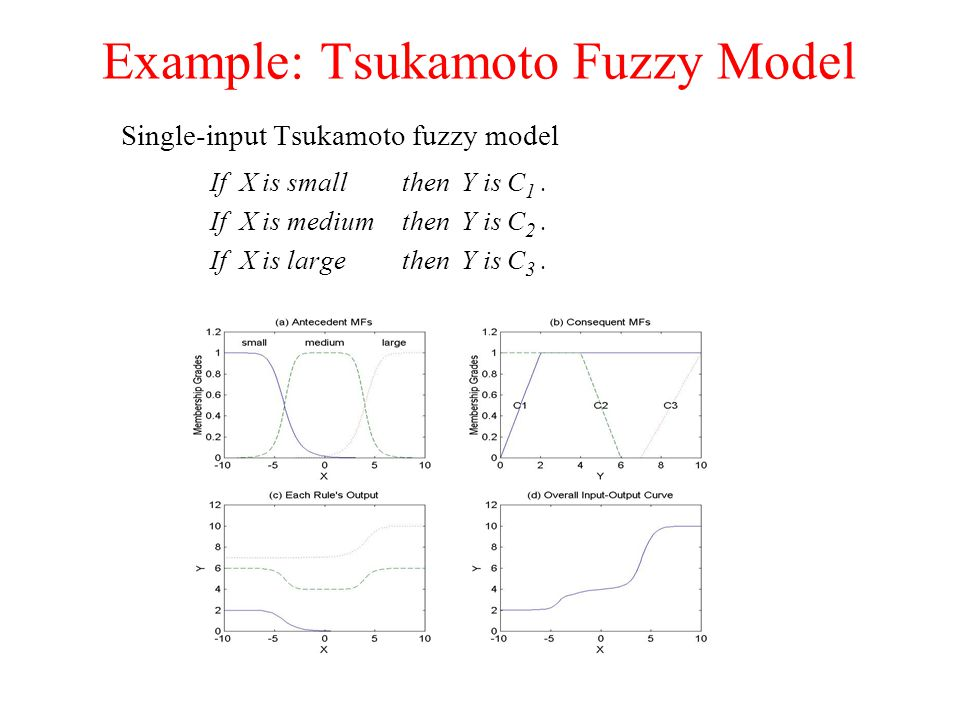 Example: Tsukamoto Fuzzy Model