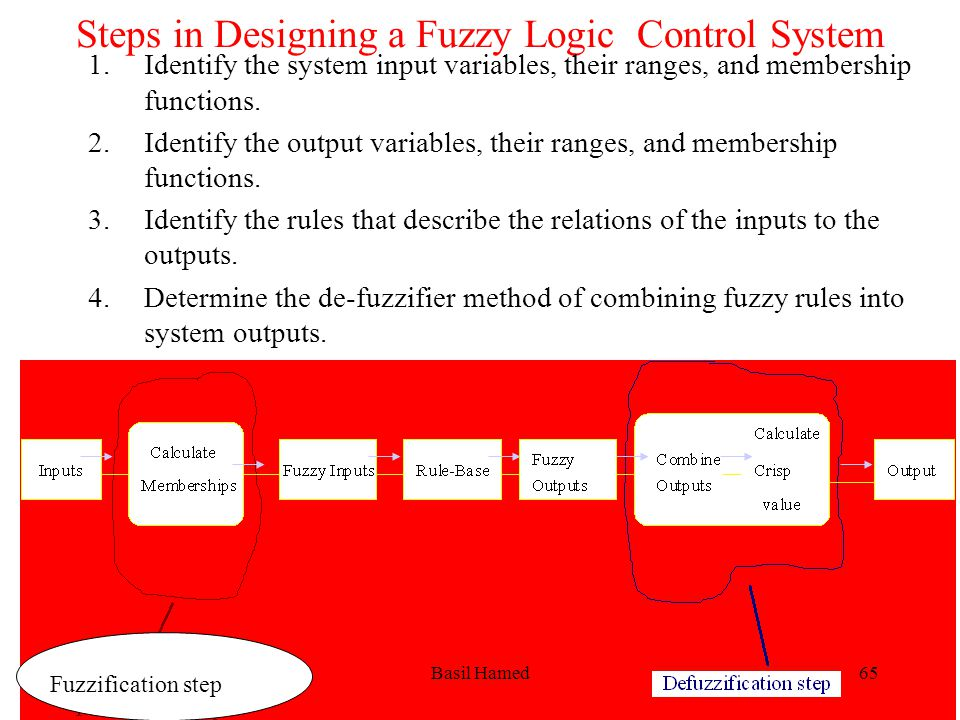 Steps in Designing a Fuzzy Logic Control System
