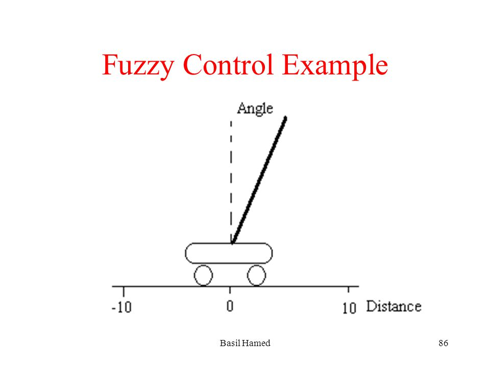 Fuzzy Control Example Basil Hamed