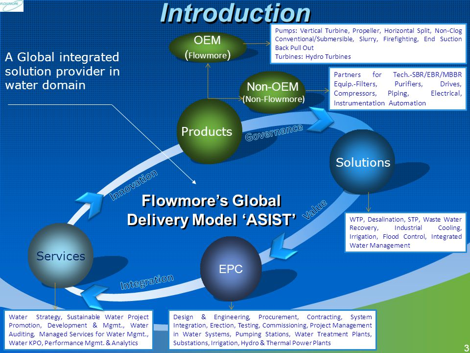 Flowmore's Global Delivery Model 'ASIST'