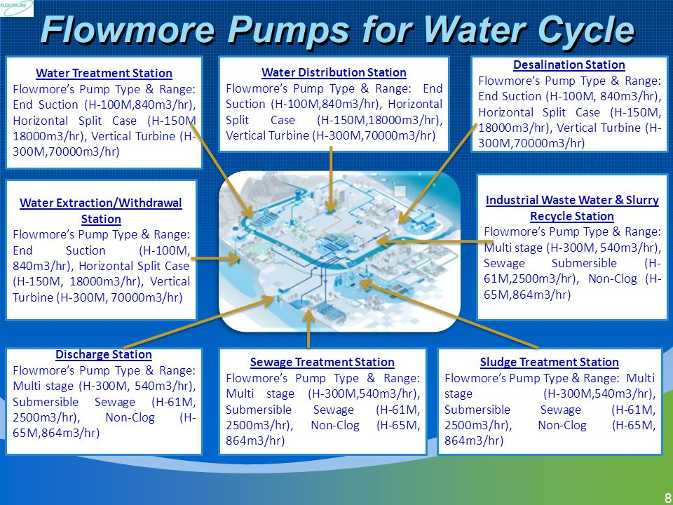 Flowmore Pumps for Water Cycle