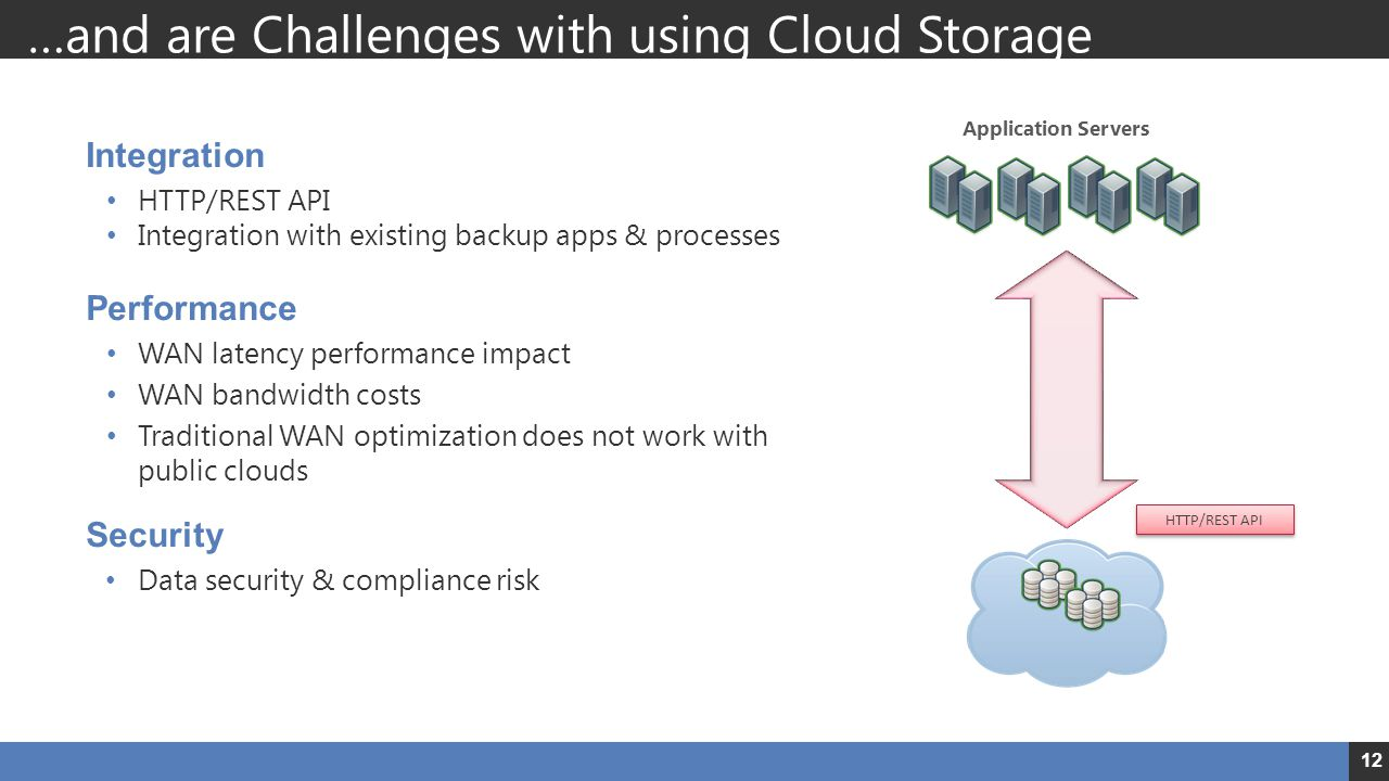 …and are Challenges with using Cloud Storage