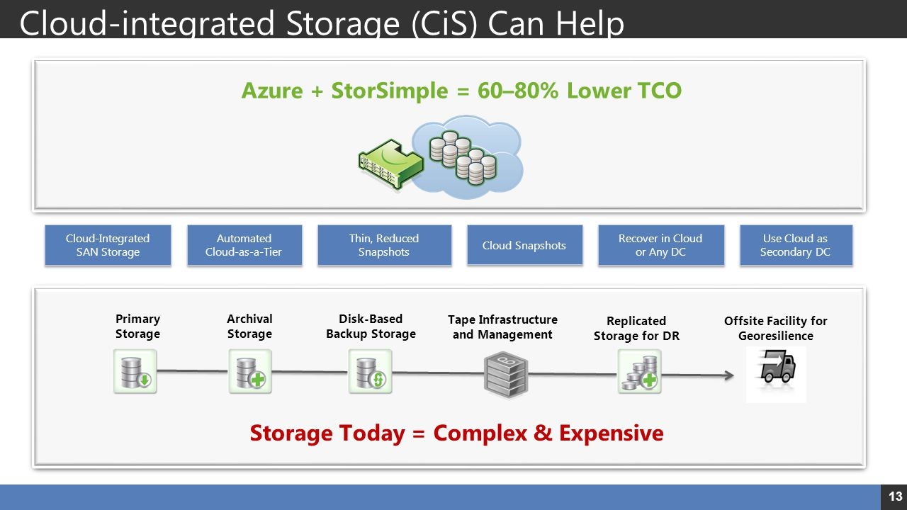 Cloud-integrated Storage (CiS) Can Help