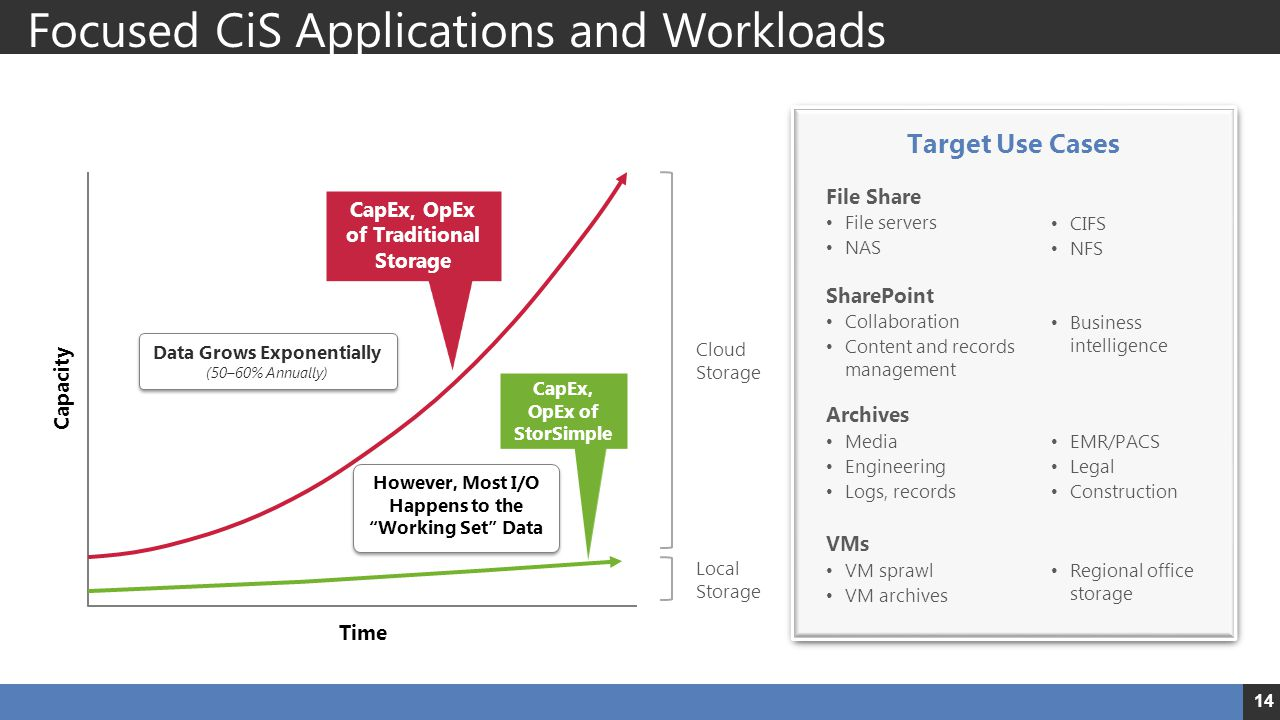 Focused CiS Applications and Workloads