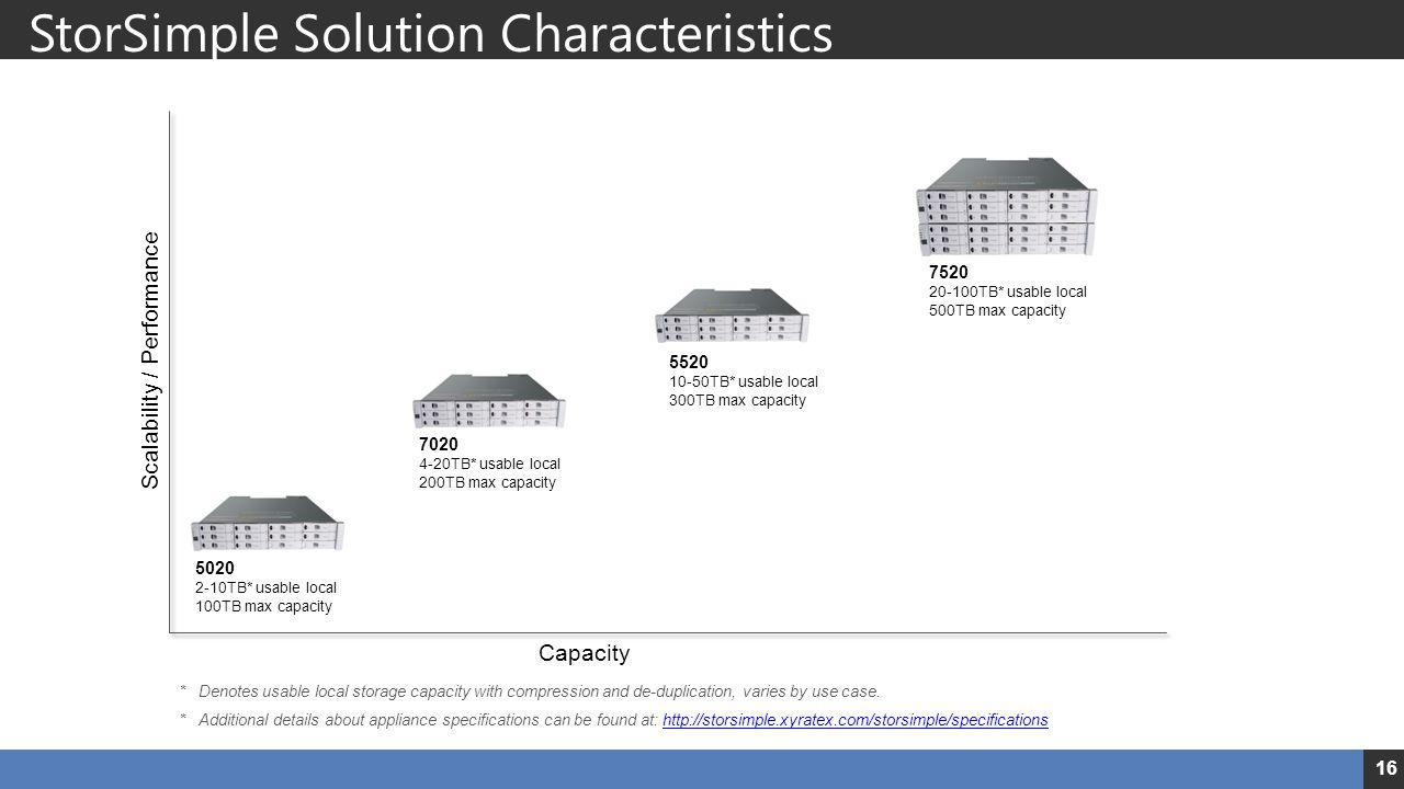 StorSimple Solution Characteristics