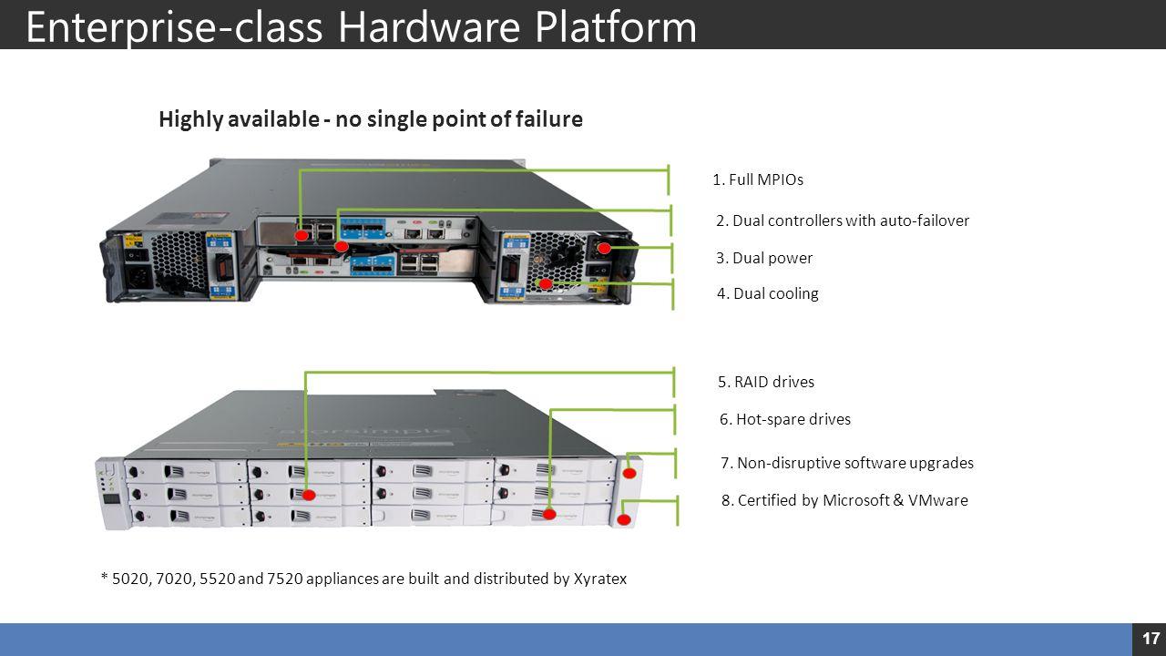 Enterprise-class Hardware Platform